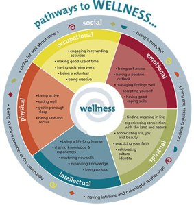 holisticmodelwellness-Yukon Wellness California